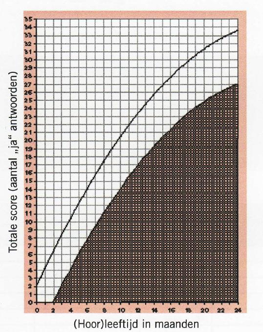 Curve van gehoorleeftijd